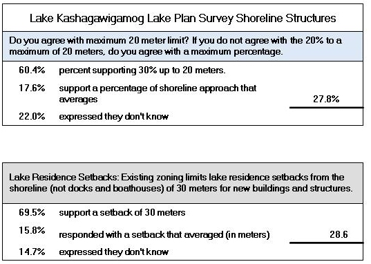 7.a.Shoreline Setbacks